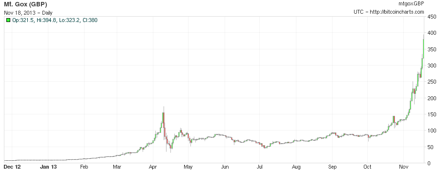 Mt. Gox Bitcoin GBP 1 year chart