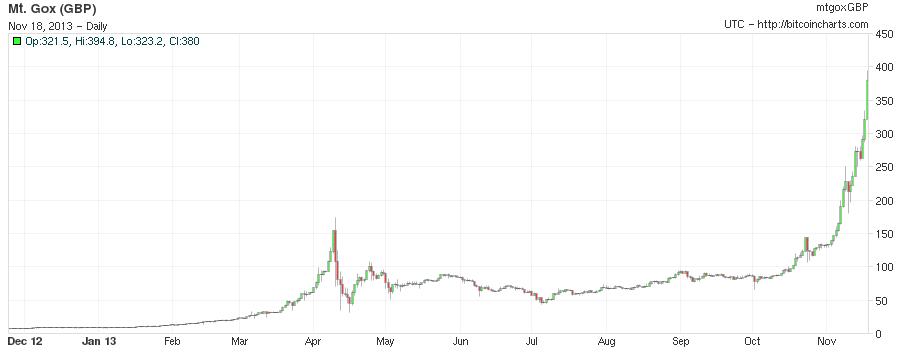 Mt. Gox Bitcoin GBP 1 year chart