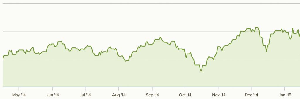 Nutmeg investment graph